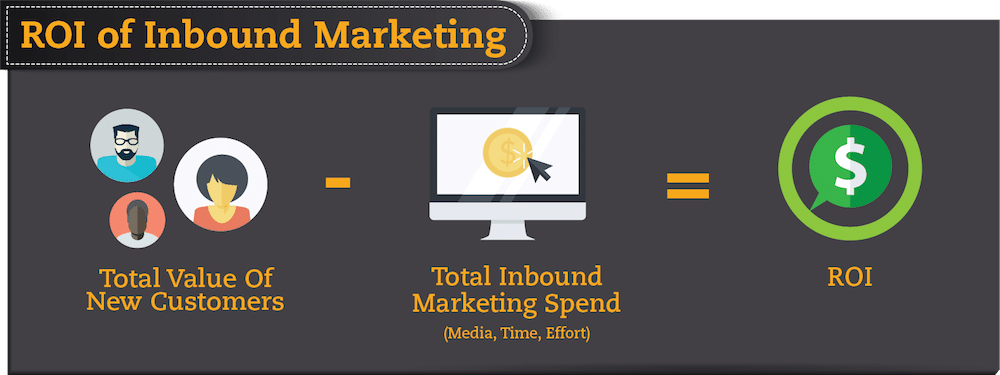calculating Return on Investment from Inbound Marketing efforts