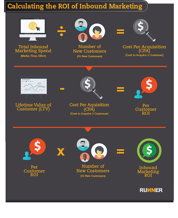 How to Calculate the ROI of Inbound Marketing