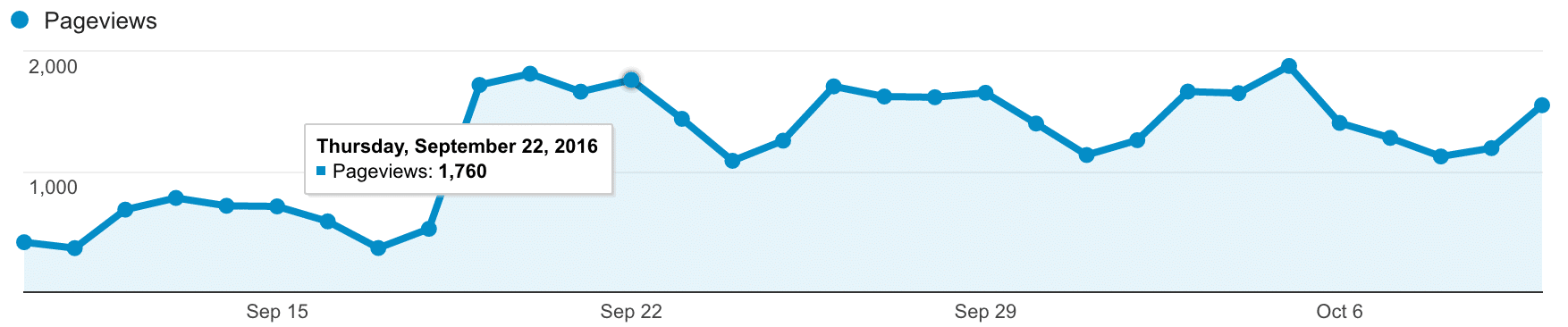 Google analytics chart of site-wide page views in the last month for one of our marketing clients