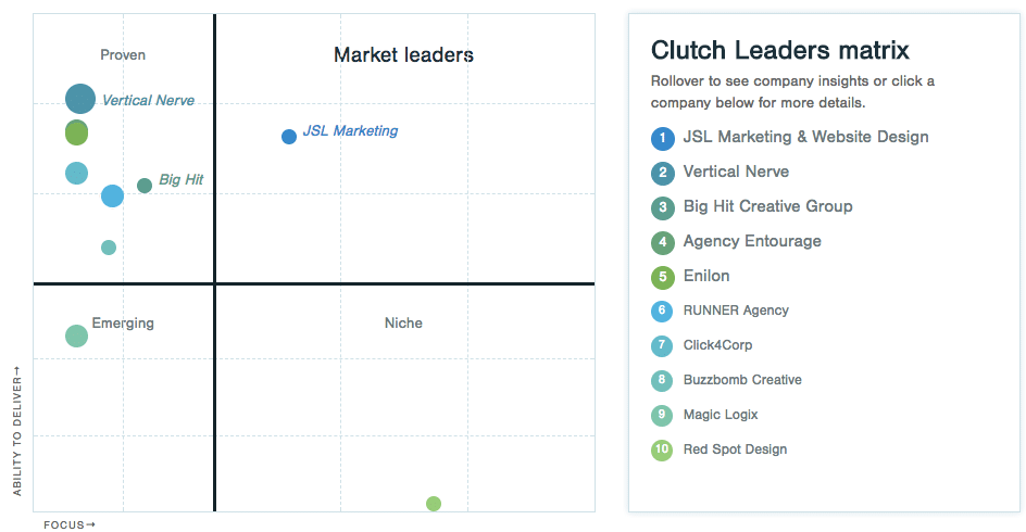 Clutch Names Runner As One Of Dallas Top 10 Web Design Companies