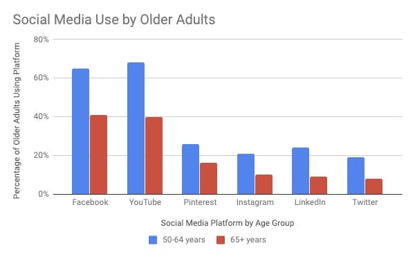 Social Media Use By Older Adults